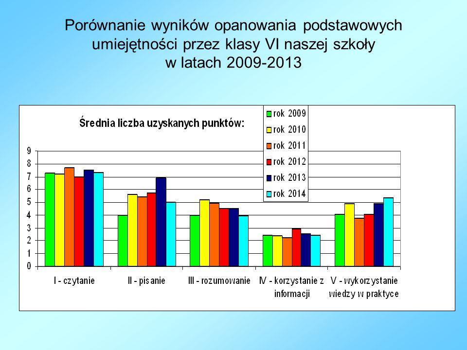 Porównanie wyników opanowania podstawowych umiejętności przez klasy VI naszej szkoły w latach 2009-2013