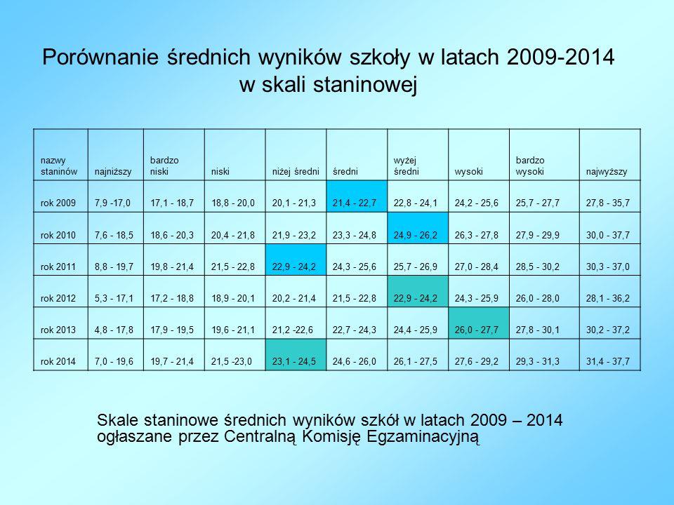 Porównanie średnich wyników szkoły w latach 2009-2014 w skali staninowej Skale staninowe średnich wyników szkół w latach 2009 – 2014 ogłaszane przez Centralną Komisję Egzaminacyjną nazwy staninównajniższy bardzo niskiniskiniżej średniśredni wyżej średniwysoki bardzo wysokinajwyższy rok 20097,9 -17,017,1 - 18,718,8 - 20,020,1 - 21,321,4 - 22,722,8 - 24,124,2 - 25,625,7 - 27,727,8 - 35,7 rok 20107,6 - 18,518,6 - 20,320,4 - 21,821,9 - 23,223,3 - 24,824,9 - 26,226,3 - 27,827,9 - 29,930,0 - 37,7 rok 20118,8 - 19,719,8 - 21,421,5 - 22,822,9 - 24,224,3 - 25,625,7 - 26,927,0 - 28,428,5 - 30,230,3 - 37,0 rok 20125,3 - 17,117,2 - 18,818,9 - 20,120,2 - 21,421,5 - 22,822,9 - 24,224,3 - 25,926,0 - 28,028,1 - 36,2 rok 20134,8 - 17,817,9 - 19,519,6 - 21,121,2 -22,622,7 - 24,324,4 - 25,926,0 - 27,727,8 - 30,130,2 - 37,2 rok 20147,0 - 19,619,7 - 21,421,5 -23,023,1 - 24,524,6 - 26,026,1 - 27,527,6 - 29,229,3 - 31,331,4 - 37,7