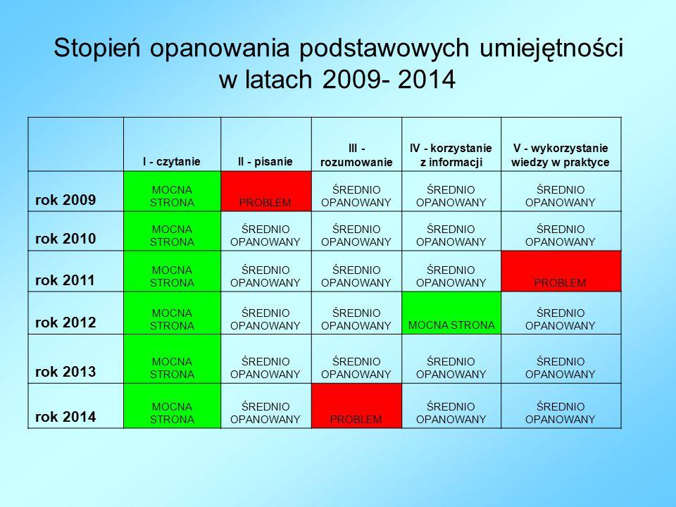 Stopień opanowania podstawowych umiejętności w latach 2009- 2014 I - czytanieII - pisanie III - rozumowanie IV - korzystanie z informacji V - wykorzystanie wiedzy w praktyce rok 2009 MOCNA STRONAPROBLEM ŚREDNIO OPANOWANY rok 2010 MOCNA STRONA ŚREDNIO OPANOWANY rok 2011 MOCNA STRONA ŚREDNIO OPANOWANY PROBLEM rok 2012 MOCNA STRONA ŚREDNIO OPANOWANY MOCNA STRONA ŚREDNIO OPANOWANY rok 2013 MOCNA STRONA ŚREDNIO OPANOWANY rok 2014 MOCNA STRONA ŚREDNIO OPANOWANYPROBLEM ŚREDNIO OPANOWANY