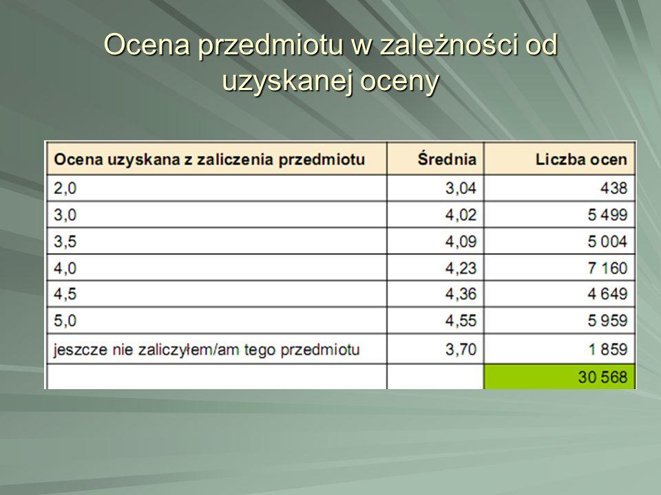 Ocena przedmiotu w zależności od uzyskanej oceny