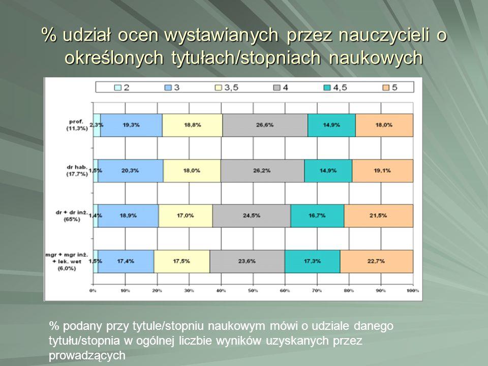 % udział ocen wystawianych przez nauczycieli o określonych tytułach/stopniach naukowych % podany przy tytule/stopniu naukowym mówi o udziale danego ty
