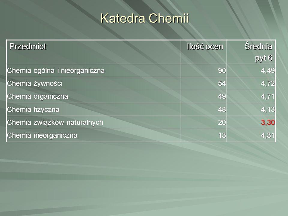 Katedra Chemii Przedmiot Ilość ocen Średnia pyt 6 Chemia ogólna i nieorganiczna 904,49 Chemia żywności 544,72 Chemia organiczna 494,71 Chemia fizyczna