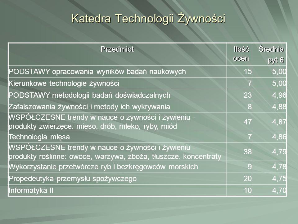 Katedra Technologii Żywności Przedmiot Ilość ocen Średnia pyt 6 PODSTAWY opracowania wyników badań naukowych155,00 Kierunkowe technologie żywności75,0