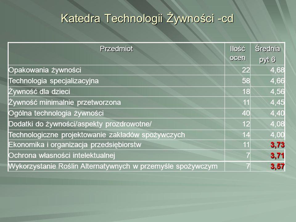 Katedra Technologii Żywności -cd Przedmiot Ilość ocen Średnia pyt 6 Opakowania żywności224,68 Technologia specjalizacyjna584,66 Żywność dla dzieci184,