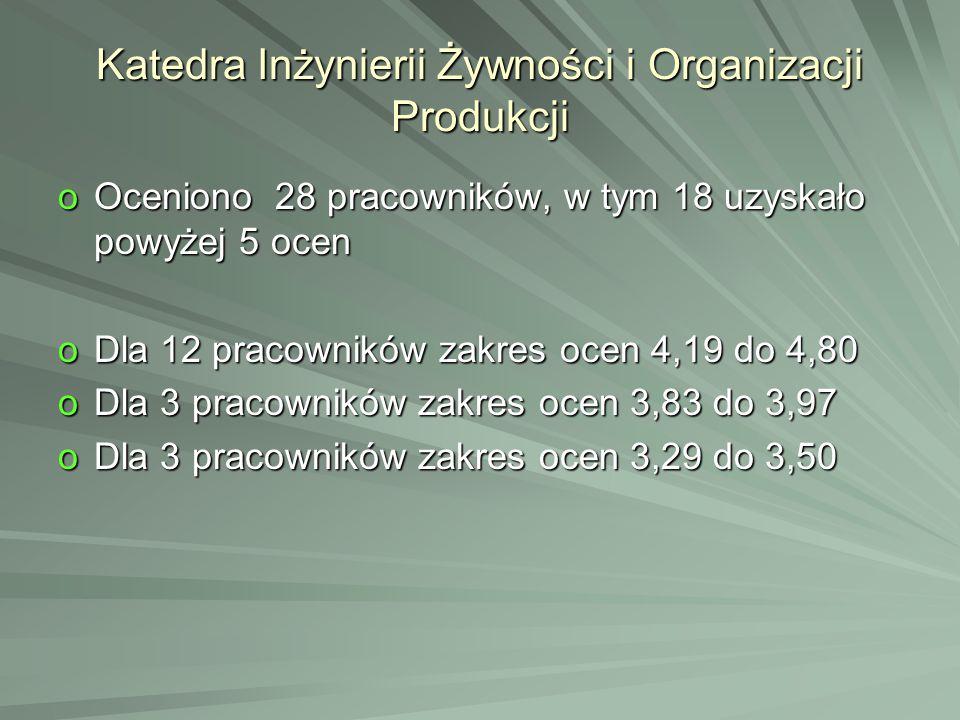 Katedra Inżynierii Żywności i Organizacji Produkcji oOceniono 28 pracowników, w tym 18 uzyskało powyżej 5 ocen oDla 12 pracowników zakres ocen 4,19 do