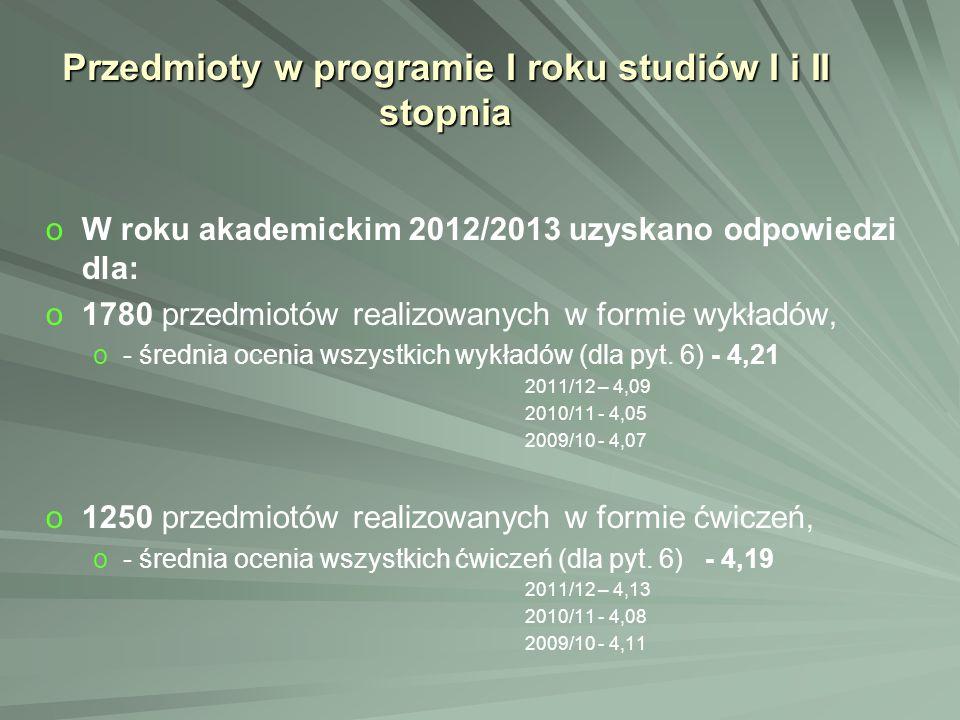 Przedmioty w programie I roku studiów I i II stopnia o oW roku akademickim 2012/2013 uzyskano odpowiedzi dla: o o1780 przedmiotów realizowanych w form