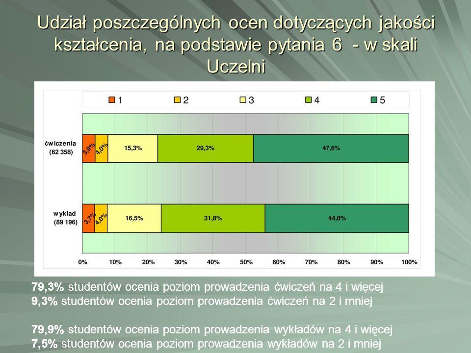 Udział poszczególnych ocen dotyczących jakości kształcenia, na podstawie pytania 6 - w skali Uczelni 79,3% studentów ocenia poziom prowadzenia ćwiczeń