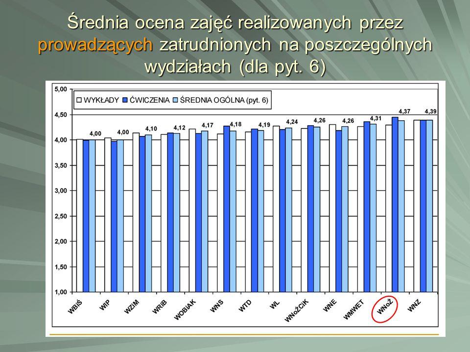 Średnia ocena zajęć realizowanych przez prowadzących zatrudnionych na poszczególnych wydziałach (dla pyt. 6)