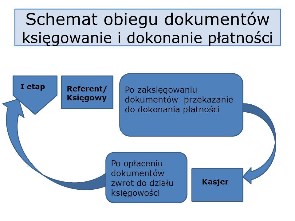 I etap Referent/ Księgowy Schemat obiegu dokumentów księgowanie i dokonanie płatności Po zaksięgowaniu dokumentów przekazanie do dokonania płatności K