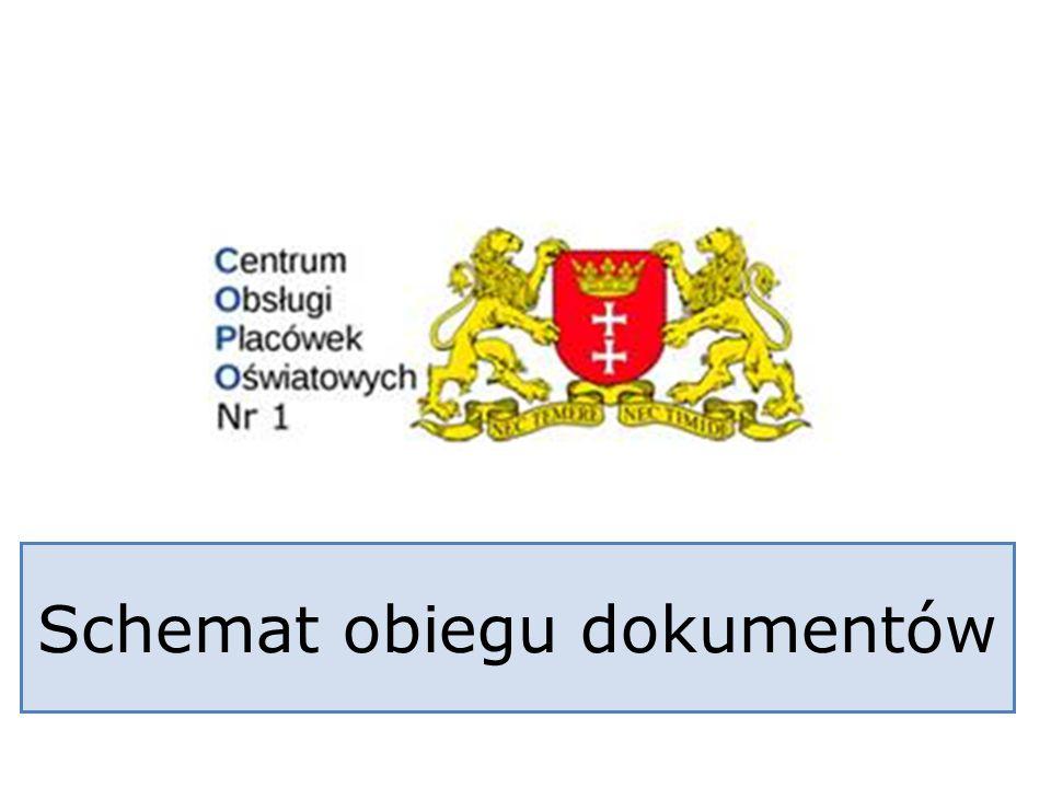 Schemat obiegu dokumentów