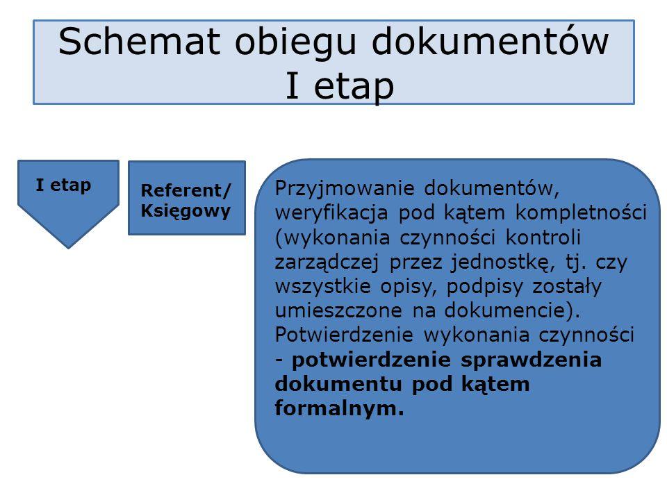 I etap Referent/ Księgowy Przyjmowanie dokumentów, weryfikacja pod kątem kompletności (wykonania czynności kontroli zarządczej przez jednostkę, tj. cz