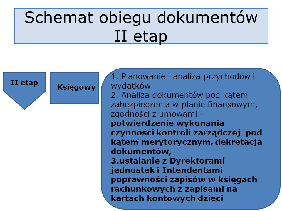 II etap Księgowy 1. Planowanie i analiza przychodów i wydatków 2. Analiza dokumentów pod kątem zabezpieczenia w planie finansowym, zgodności z umowami