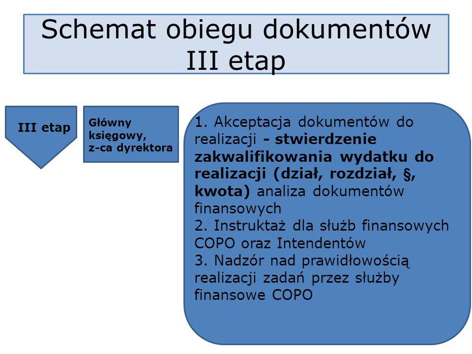 III etap Główny księgowy, z-ca dyrektora 1. Akceptacja dokumentów do realizacji - stwierdzenie zakwalifikowania wydatku do realizacji (dział, rozdział