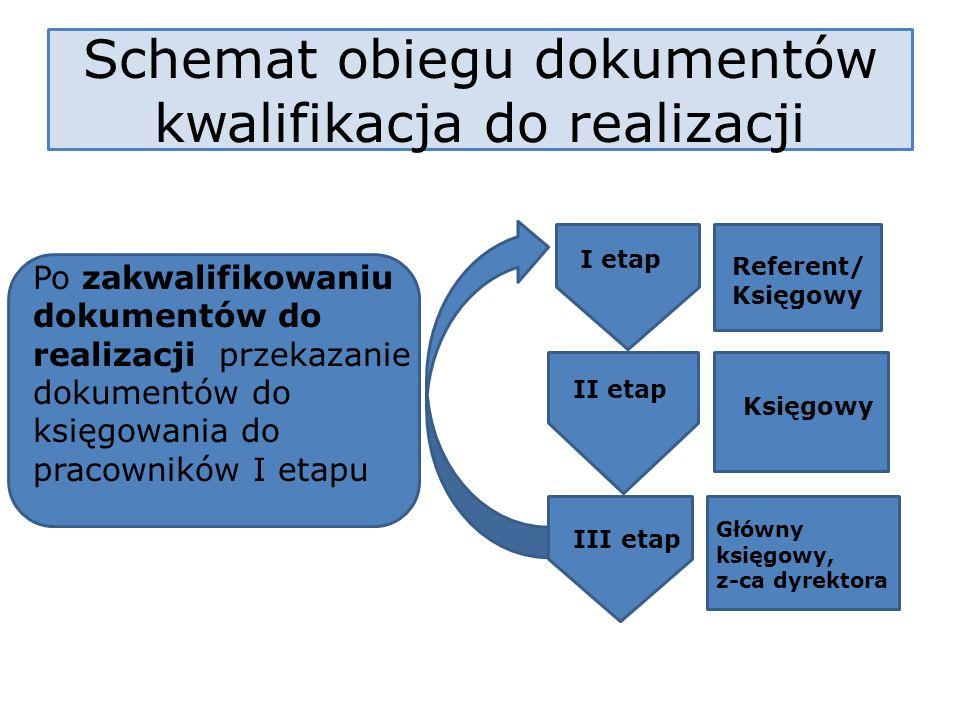 Schemat obiegu dokumentów kwalifikacja do realizacji I etap Referent/ Księgowy II etap Księgowy III etap Główny księgowy, z-ca dyrektora Po zakwalifik