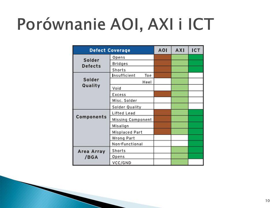 10 Porównanie AOI, AXI i ICT