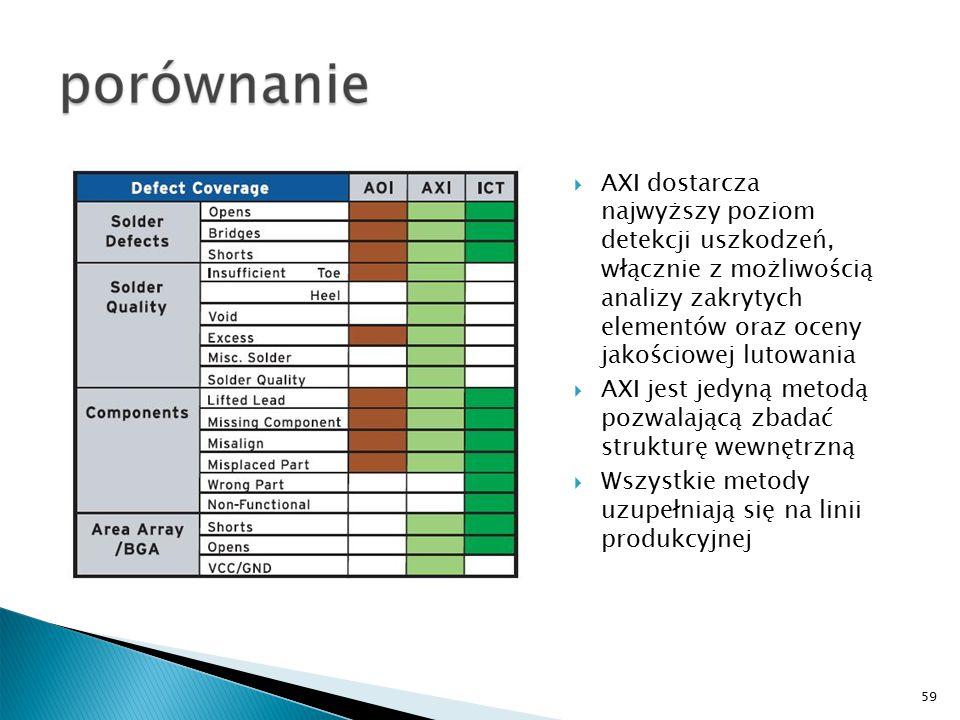 59  AXI dostarcza najwyższy poziom detekcji uszkodzeń, włącznie z możliwością analizy zakrytych elementów oraz oceny jakościowej lutowania  AXI jest jedyną metodą pozwalającą zbadać strukturę wewnętrzną  Wszystkie metody uzupełniają się na linii produkcyjnej
