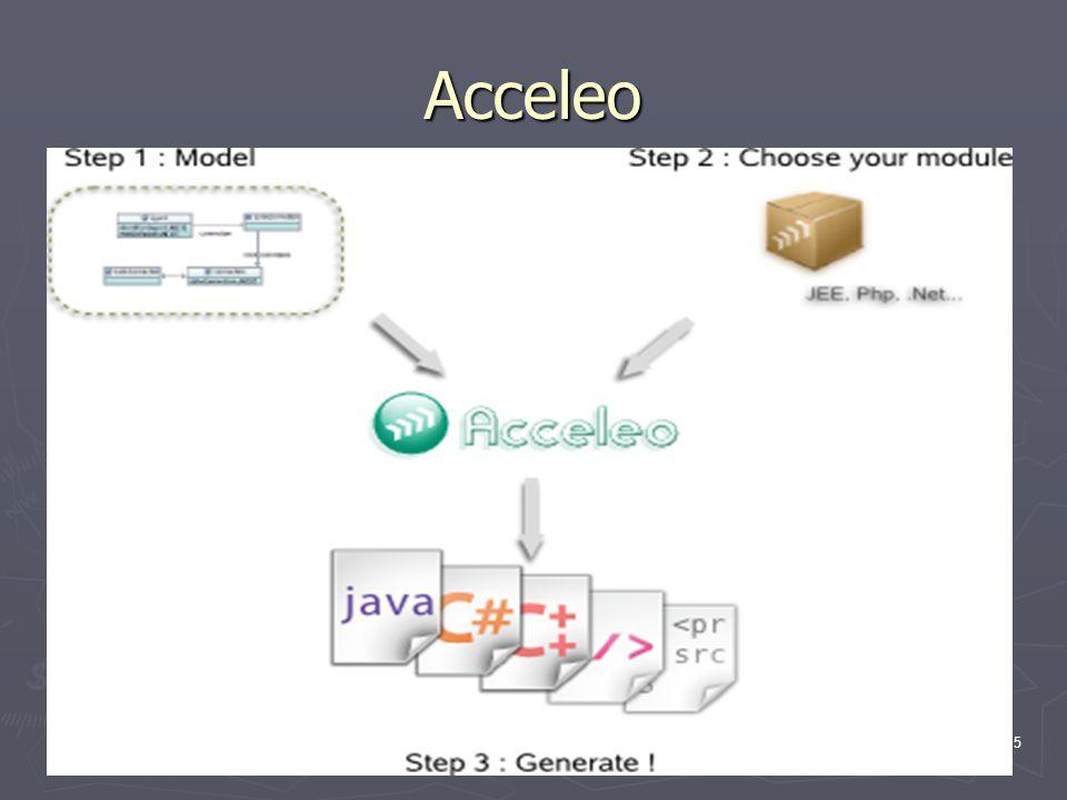 6 Acceleo Moduły: ► UML to JEE Struts/Hibernate ► UML to Java ► UML to CSharp ► Php ► Python