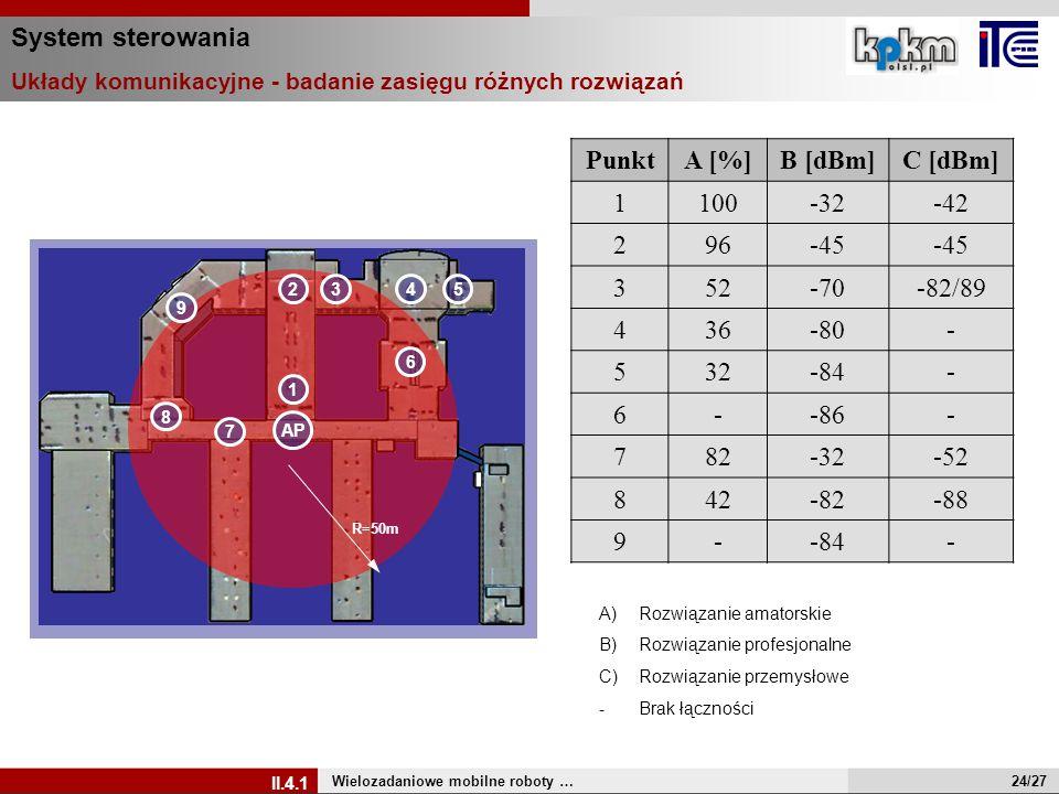 System sterowania Układy komunikacyjne - badanie zasięgu różnych rozwiązań Wielozadaniowe mobilne roboty … II.4.1 A)Rozwiązanie amatorskie B)Rozwiązan