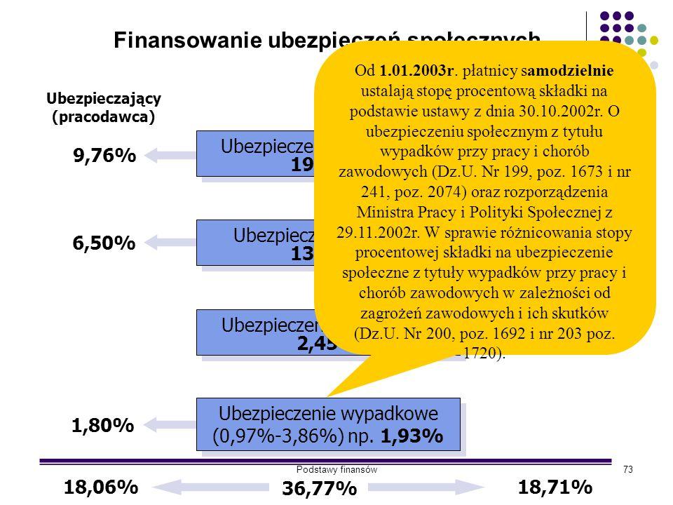 Podstawy finansów73 Finansowanie ubezpieczeń społecznych Ubezpieczenie emerytalne 19,52% Ubezpieczenie emerytalne 19,52% Ubezpieczenie rentowe 13,00%