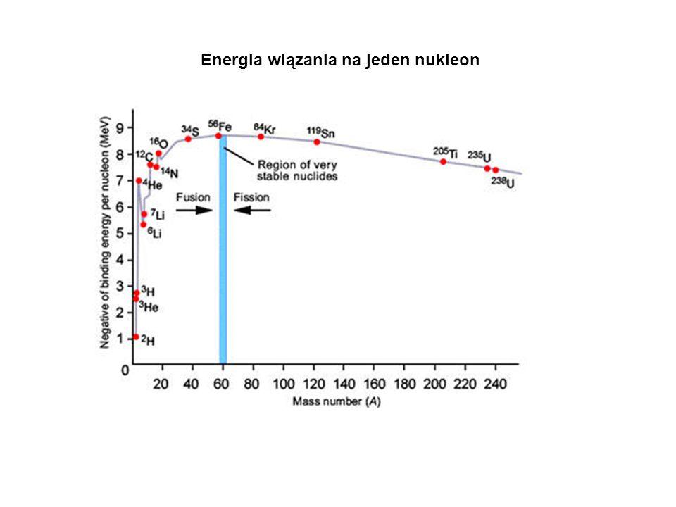 Energia wiązania na jeden nukleon
