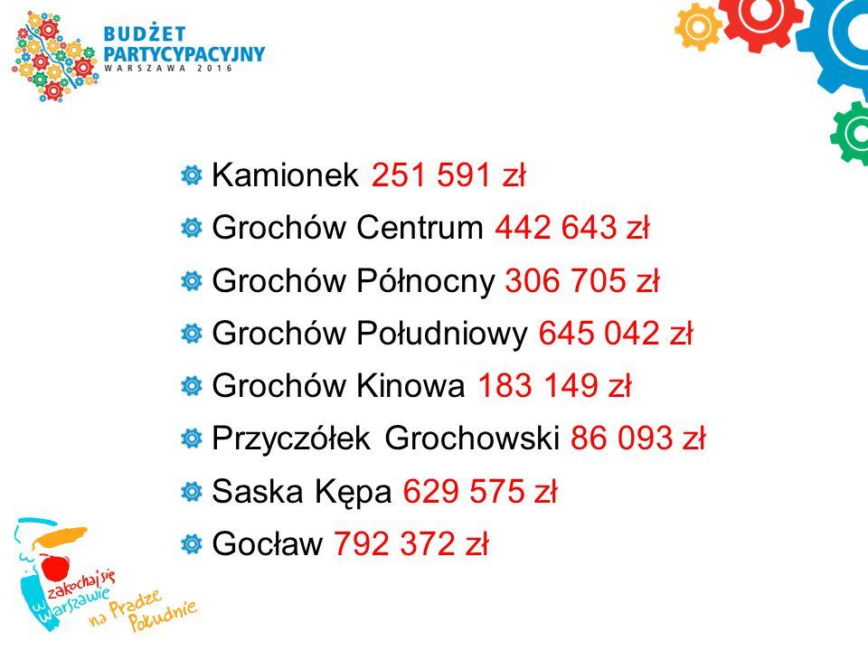 Projekty zgłaszamy na formularzu: w formie elektronicznej na stronie internetowej www.twojbudzet.um.warszawa.pl w formie papierowej: osobiście w Urzędzie Dzielnicy Praga-Południe m.st.