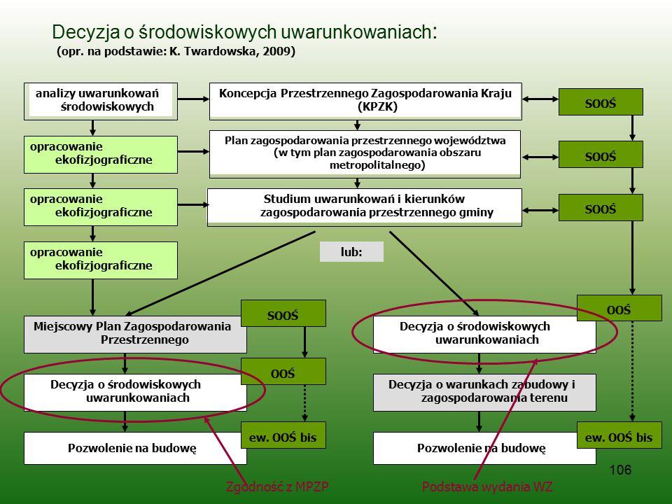 106 Decyzja o środowiskowych uwarunkowaniach : opracowanie ekofizjograficzne SOOŚ lub: Miejscowy Plan Zagospodarowania Przestrzennego analizy uwarunko