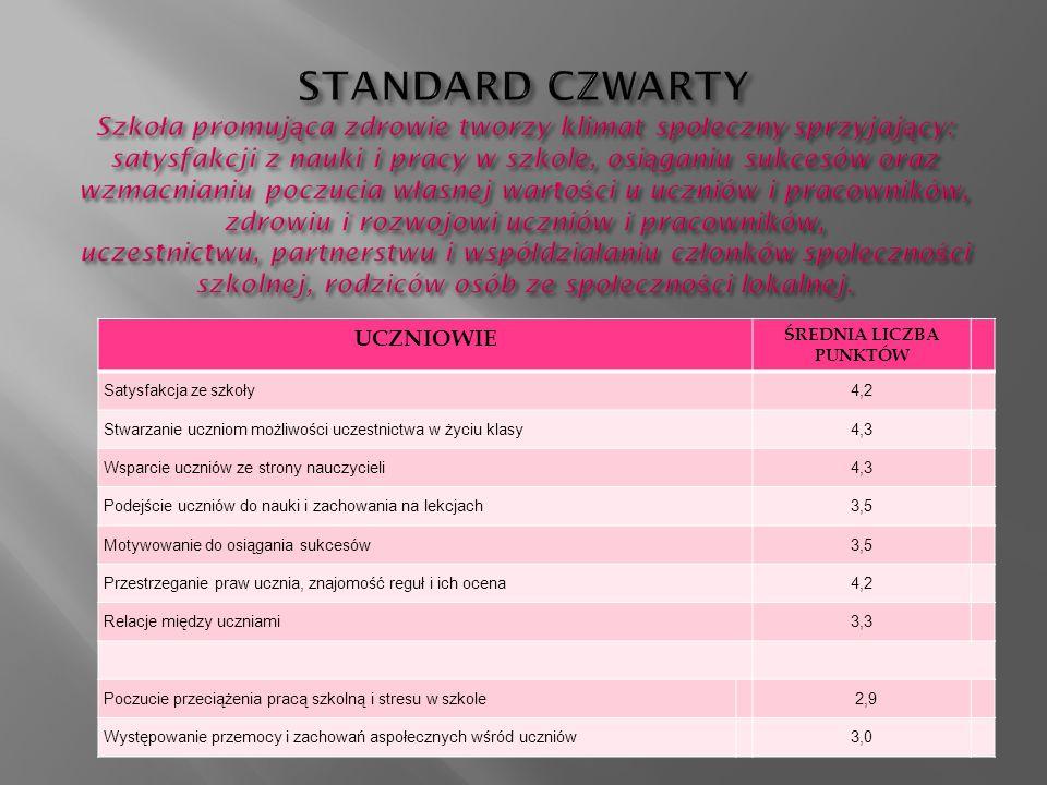 UCZNIOWIE ŚREDNIA LICZBA PUNKTÓW Satysfakcja ze szkoły4,2 Stwarzanie uczniom możliwości uczestnictwa w życiu klasy4,3 Wsparcie uczniów ze strony nauczycieli4,3 Podejście uczniów do nauki i zachowania na lekcjach3,5 Motywowanie do osiągania sukcesów3,5 Przestrzeganie praw ucznia, znajomość reguł i ich ocena4,2 Relacje między uczniami3,3 Poczucie przeciążenia pracą szkolną i stresu w szkole 2,9 Występowanie przemocy i zachowań aspołecznych wśród uczniów 3,0