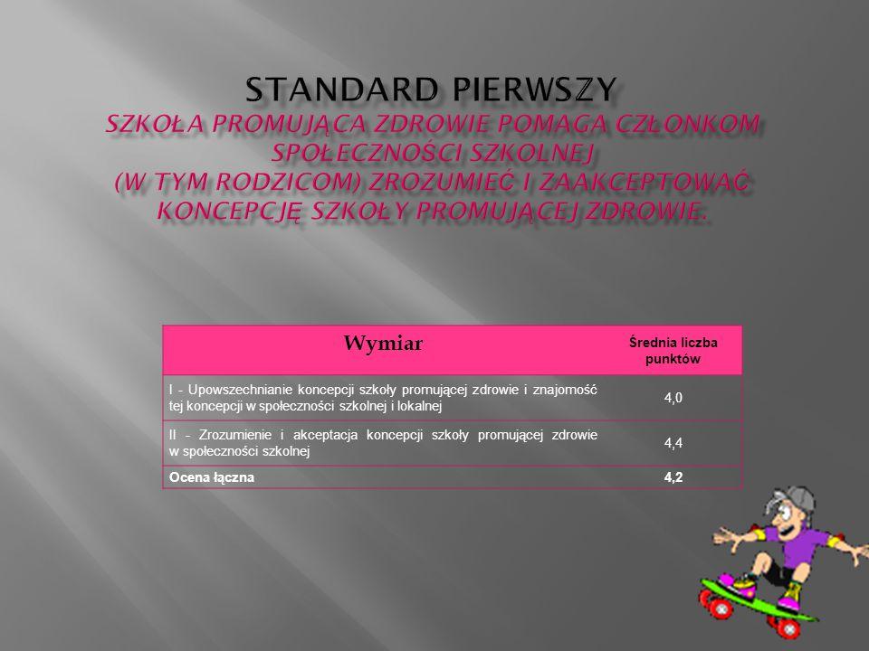 Wymiar Średnia liczba punktów I - Upowszechnianie koncepcji szkoły promującej zdrowie i znajomość tej koncepcji w społeczności szkolnej i lokalnej 4,0 II - Zrozumienie i akceptacja koncepcji szkoły promującej zdrowie w społeczności szkolnej 4,4 Ocena łączna4,2