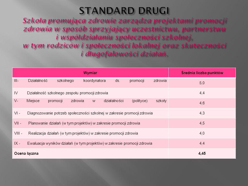 WymiarŚrednia liczba punktów III- Działalność szkolnego koordynatora ds.