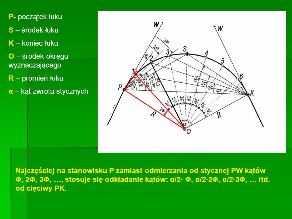 P- początek łuku S – środek łuku K – koniec łuku O – środek okręgu wyznaczającego R – promień łuku α – kąt zwrotu stycznych Najczęściej na stanowisku