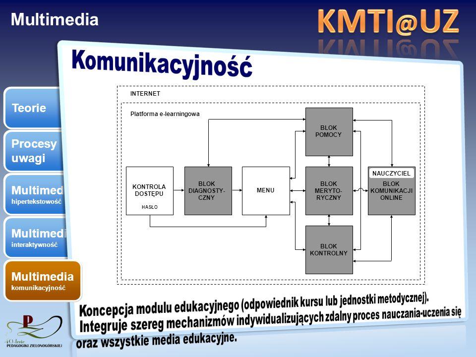 Procesy uwagi Multimedia hipertekstowość Multimedia interaktywność Teorie Multimedia komunikacyjność KONTROLA DOSTĘPU BLOK KOMUNIKACJI ONLINE BLOK KON