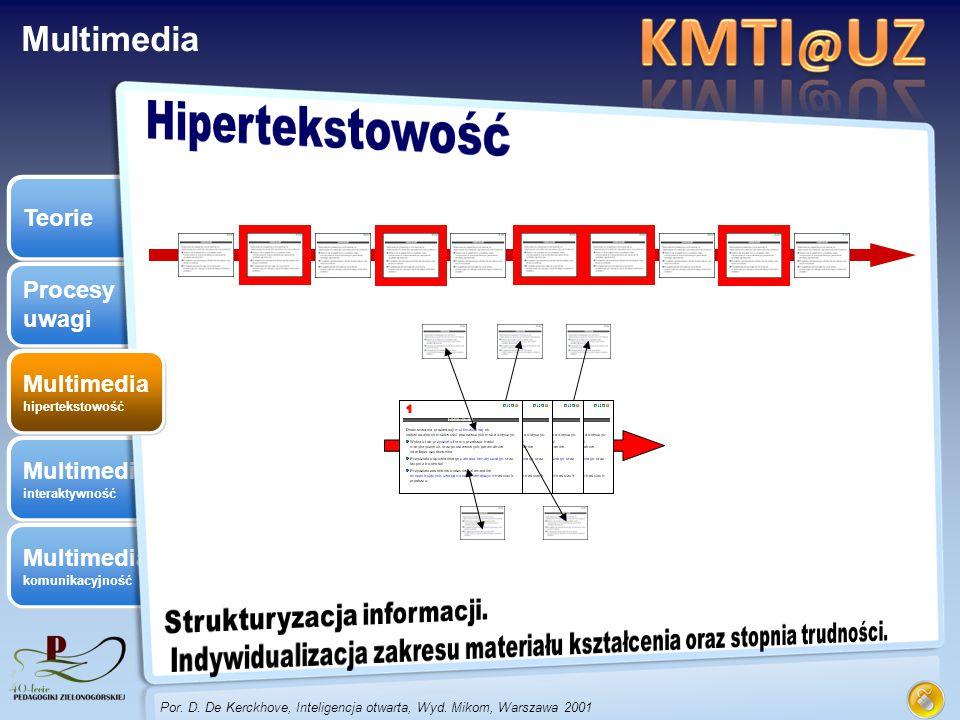Multimedia komunikacyjność Multimedia interaktywność Procesy uwagi Teorie Multimedia hipertekstowość Multimedia Por. D. De Kerckhove, Inteligencja otw