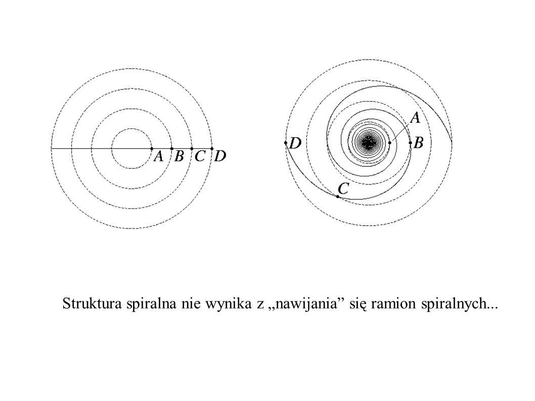 """Struktura spiralna nie wynika z """"nawijania"""" się ramion spiralnych..."""