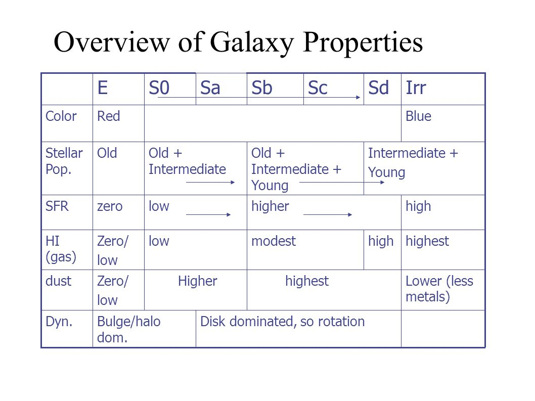 Overview of Galaxy Properties Disk dominated, so rotationBulge/halo dom. Dyn. Lower (less metals)‏ highest HigherZero/ low dust highesthighmodestlowZe