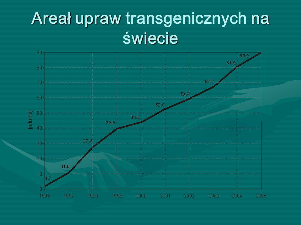 Areał upraw na wiecie Areał upraw transgenicznych na świecie