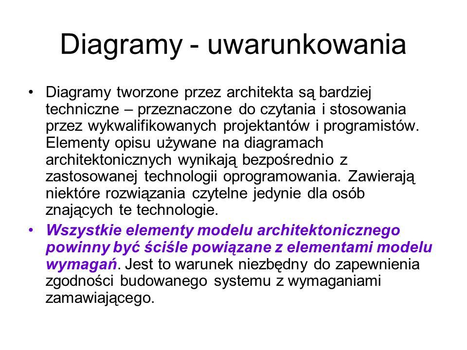 Diagramy - uwarunkowania Diagramy tworzone przez architekta są bardziej techniczne – przeznaczone do czytania i stosowania przez wykwalifikowanych pro