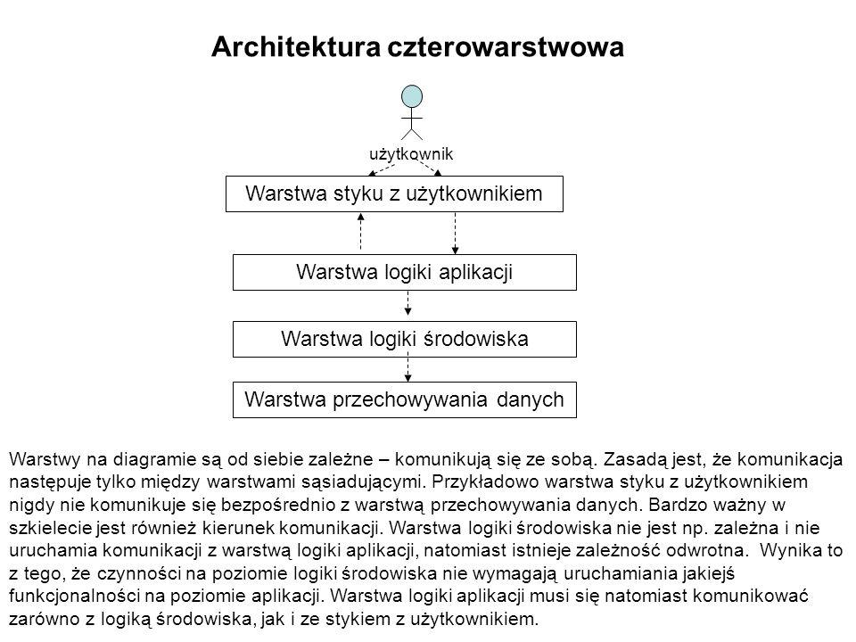 Architektura czterowarstwowa Warstwa styku z użytkownikiem Warstwa logiki aplikacji Warstwa logiki środowiska Warstwa przechowywania danych użytkownik