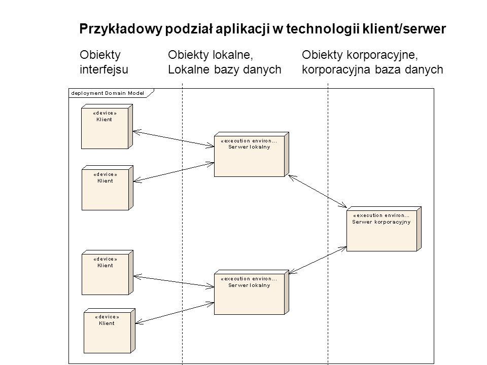 Przykładowy podział aplikacji w technologii klient/serwer Obiekty interfejsu Obiekty lokalne, Lokalne bazy danych Obiekty korporacyjne, korporacyjna b