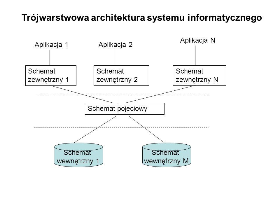 Architektura systemów informatycznych w przedsiębiorstwach Aplikacja użytkownika Warstwa biznesowa Baza danych Uwaga: W przypadku architektury SI stosowanych w przedsiębiorstwach te trzy warstwy – schemat wewnętrzny, konceptualny i zewnętrzny – interpretowane są jako: odpowiednio – warstwa bazy danych, warstwa reguł i strategii biznesowych (warstwa biznesowa systemu) oraz warstwa aplikacji ( a właściwie jej interfejsu)