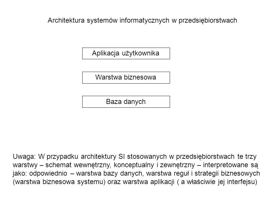 Architektura systemów informatycznych w przedsiębiorstwach Aplikacja użytkownika Warstwa biznesowa Baza danych Uwaga: W przypadku architektury SI stos