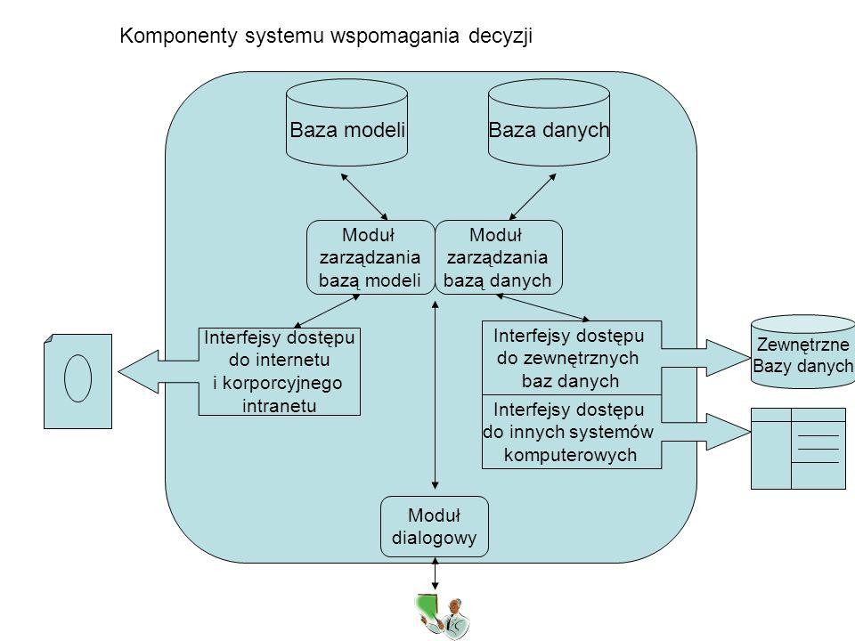 Baza modeliBaza danych Moduł zarządzania bazą modeli Moduł zarządzania bazą danych Interfejsy dostępu do internetu i korporcyjnego intranetu Interfejs