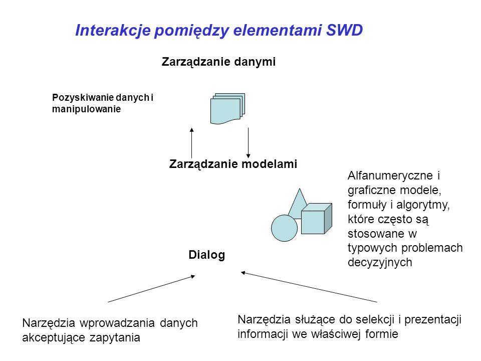 Interakcje pomiędzy elementami SWD Pozyskiwanie danych i manipulowanie Zarządzanie danymi Zarządzanie modelami Dialog Narzędzia wprowadzania danych ak