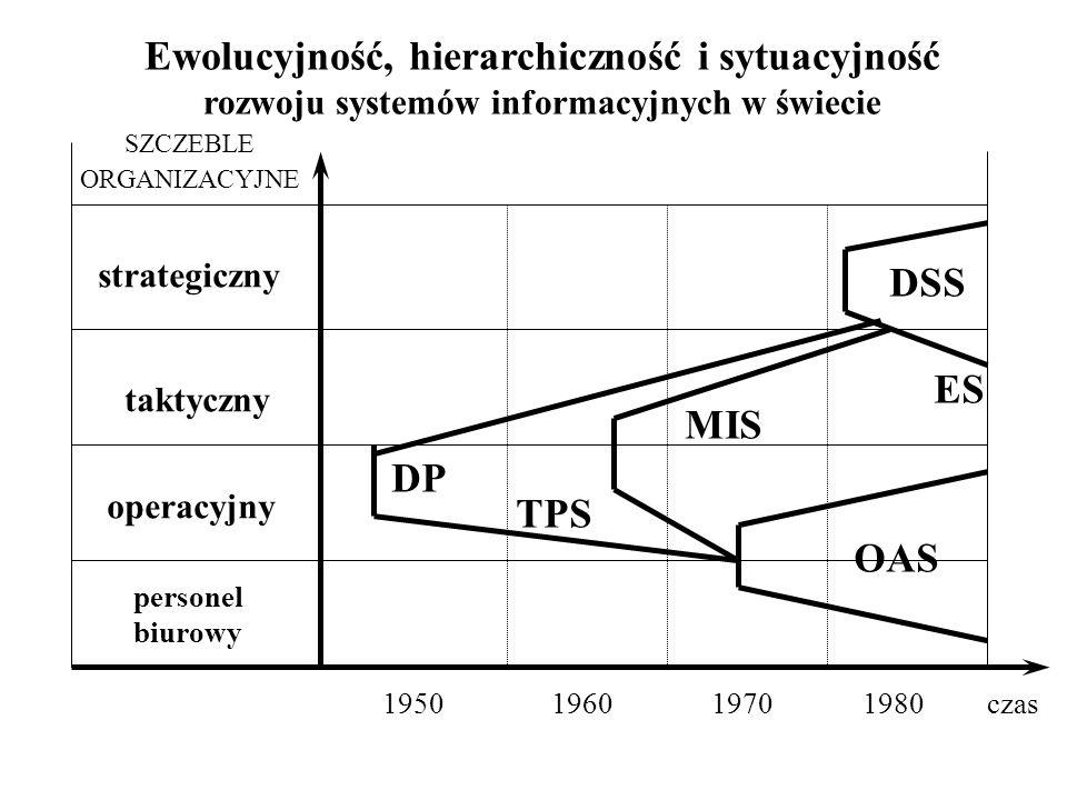SZCZEBLE ORGANIZACYJNE strategiczny taktyczny operacyjny personel biurowy czas1950196019701980 DP TPS MIS OAS DSS ES Ewolucyjność, hierarchiczność i s