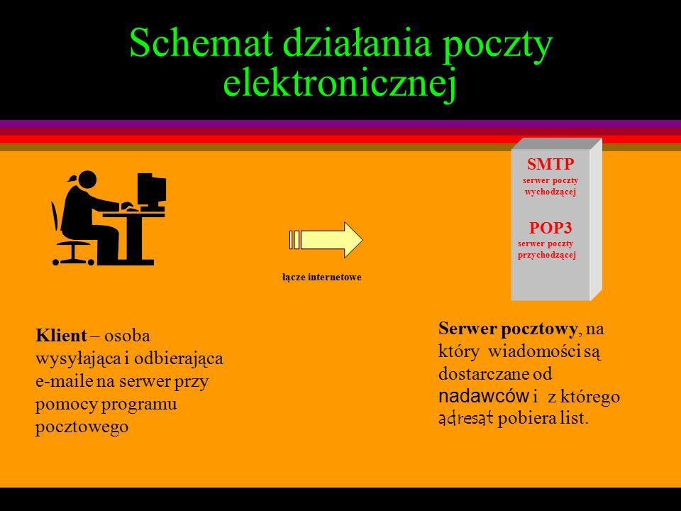 Poczta elektroniczna – em@il czyli bądź w kontakcie