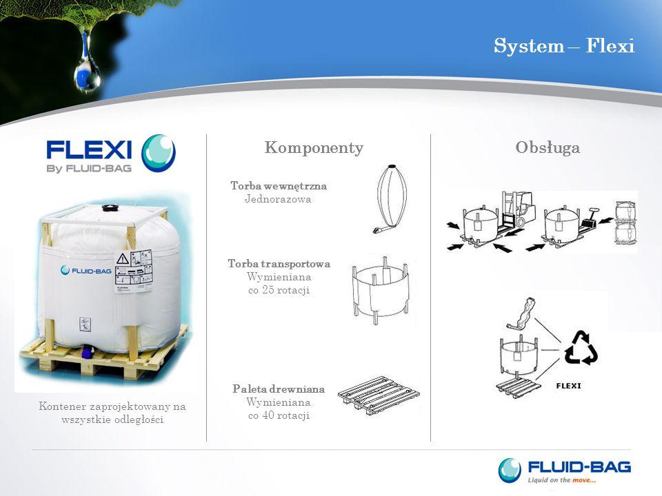 System – Flexi Kontener zaprojektowany na wszystkie odległości Komponenty Torba wewnętrzna Jednorazowa Torba transportowa Wymieniana co 25 rotacji Paleta drewniana Wymieniana co 40 rotacji Obsługa