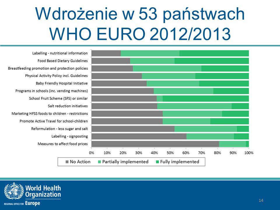 Wdrożenie w 53 państwach WHO EURO 2012/2013 14