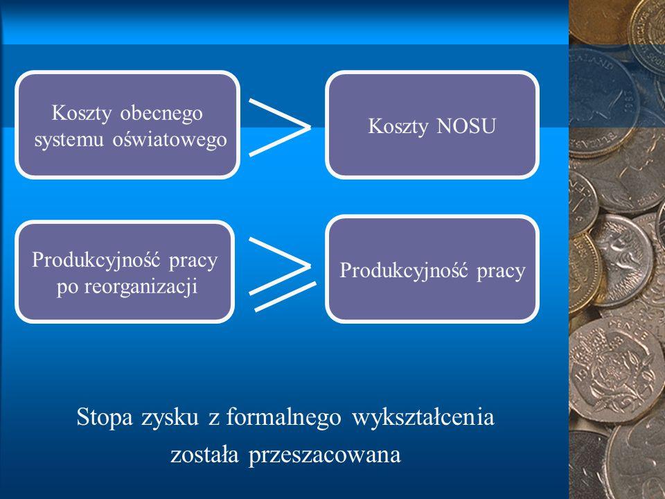 Koszty obecnego systemu oświatowego Koszty NOSU Produkcyjność pracy po reorganizacji Produkcyjność pracy Stopa zysku z formalnego wykształcenia została przeszacowana