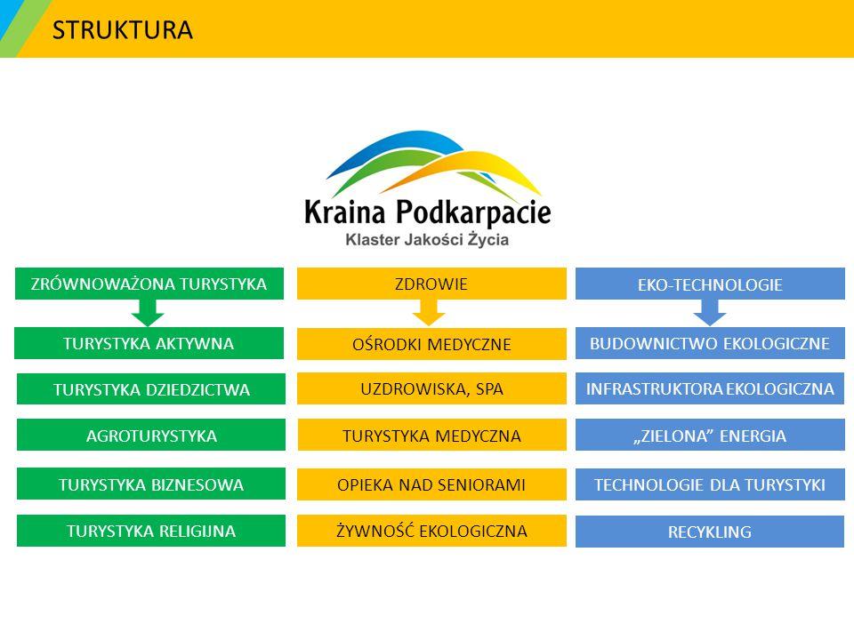 Rafał Darecki – Koordynator tel.: 660 440 695 r.darecki@kraina-podkarpacie.pl www.kraina-podkarpacie.pl