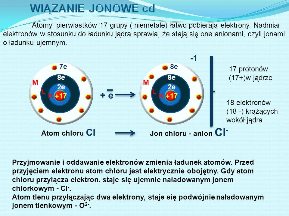 Atomy pierwiastków 17 grupy ( niemetale) łatwo pobierają elektrony. Nadmiar elektronów w stosunku do ładunku jądra sprawia, że stają się one anionami,