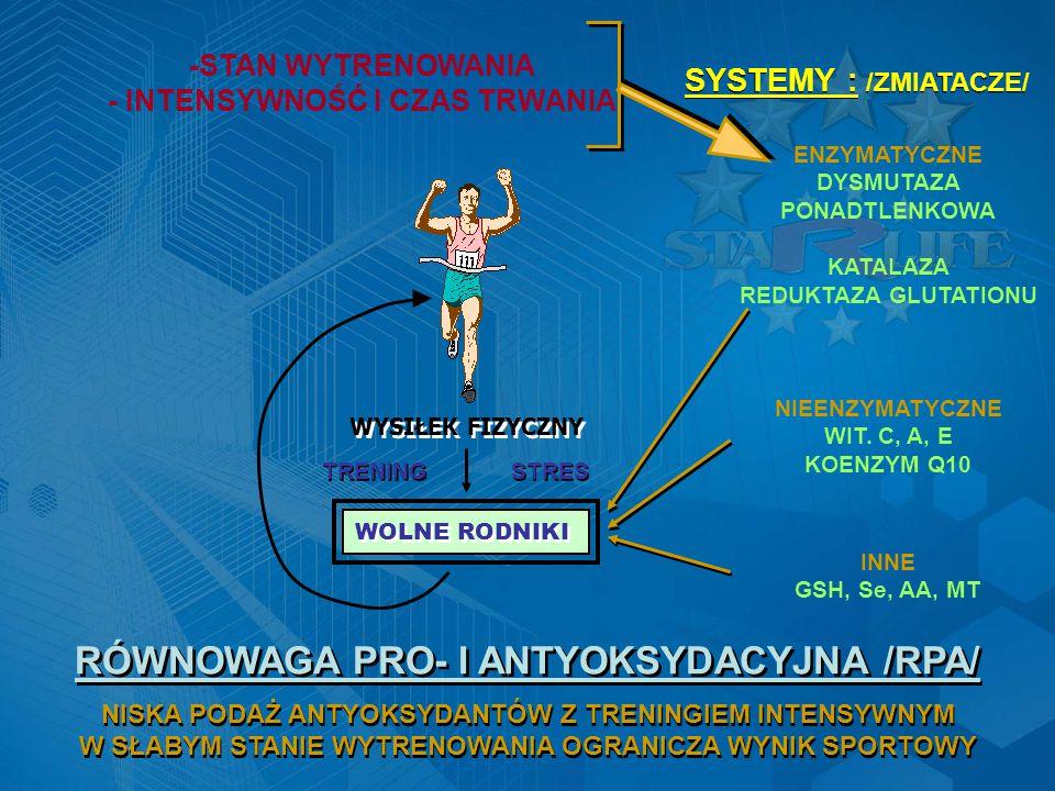 WYSIŁEK FIZYCZNY WOLNE RODNIKI -STAN WYTRENOWANIA - INTENSYWNOŚĆ I CZAS TRWANIA SYSTEMY : /ZMIATACZE/ ENZYMATYCZNE DYSMUTAZA PONADTLENKOWA KATALAZA REDUKTAZA GLUTATIONU TRENING STRES NIEENZYMATYCZNE WIT.